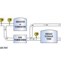 Medidor de vazão de biogás